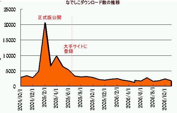 nako-graph.png
